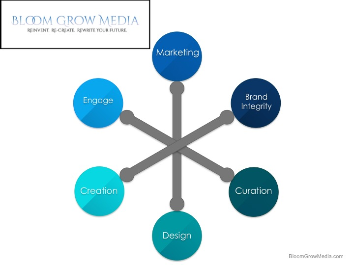 Bloom Grow Media Marketing.jpg